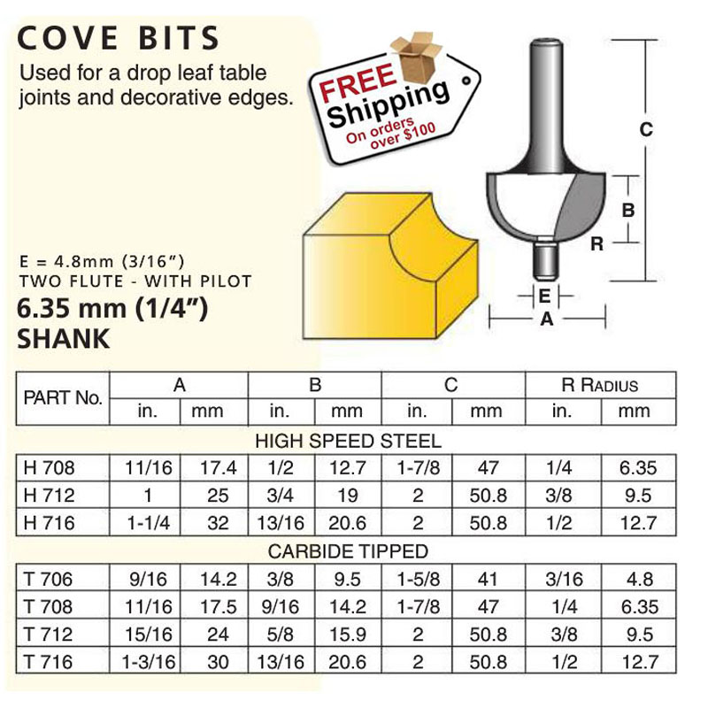Edge Forming Cove Bits Gregory Machinery